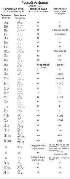Alfabeto ruso