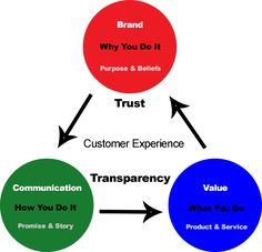 "Triangle of Trust and Transparency- ""People don't buy what you do, they buy why you do it"""