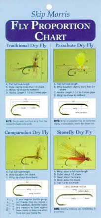 Skip Morris Fly Proportion Chart