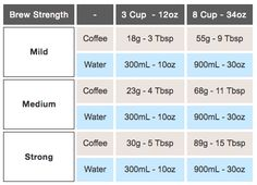 How to Use a French Press: Tools, Ratios, and Step. Brew Perfect French Press Coffee with this Recipe . The French Press is the perfect low-maintenance brew Coffee Is Life, Coffee Love, Best French Press Coffee, Coffee Png, Coffee Tasting, Coffee Drinks, Coffee Shops, Coffee Tables, Coffee To Water Ratio
