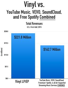 Vinyl Generates More Revenue than YouTube Music, VEVO, Soundcloud, and Free Spotify COMBINED