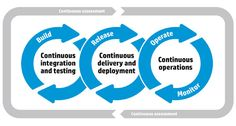 Build, Release, Operate And Monitor Continuously With HP DevOps