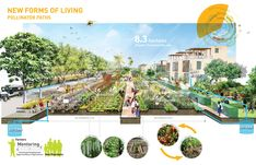 Cultivating a new relationship between farmland and urban development that supports a sustainable regional food network and community Forest Ecosystem, Water Irrigation, Agricultural Practices, Tourism Development, Filipino Culture, Urban Agriculture, Corporate Interiors, Landscape Services, New Community