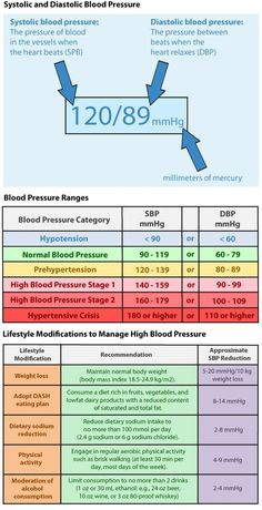 Systolic and Diastolic Blood Pressure.