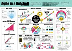 Poster on Agile in a Nutshell with a spice of Lean UX http://j.mp/2f4RIE0 by @miakolmodin