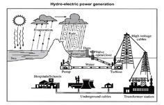 essay about electricity consumption Explain the process below of hydro-electric power generation . Line Graphs, Bar Graphs, Ielts Writing Academic, Thesis Statement, English Vocabulary Words, English Writing, Writing Process, Electric Power, Sample Resume