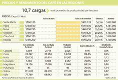 El mayor aumento en precio del café se registró en Santa Marta y Pasto Santa Marta, Periodic Table, Bullet Journal, Saints, Periodic Table Chart