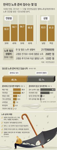 건강 자신있는데 생활비가 중산층도 '가난한 노년' 현실로 - 동아일보