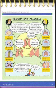 Nursing Respiratory Acidosis