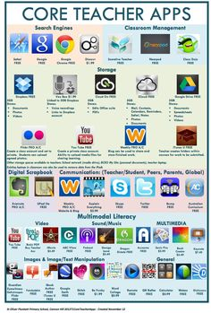 Core Teacher Apps - Two Wonderful Visual Lists of Educational iPad Apps for Teachers and Students ~ Educational Technology and Mobile Learning Teacher Tools, Teacher Resources, Teacher Apps, Teacher Librarian, Teacher Storage, Primary School Teacher, Teacher Binder, Learning Apps, Mobile Learning