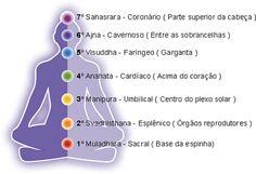 Mandalas Olho de Deus: Mandala dos Chakras