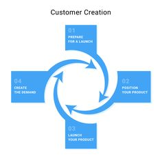 Customer creation means reaching out to a wider base of customers. After you discover and validate them, you have a clear understanding of who the people using your product are and where to look for them. People Use You, Product Development, Flexibility, Management, Product Launch, Positivity, Base, Marketing, Back Walkover