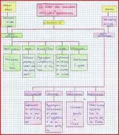 mappa - categorie grammaticali