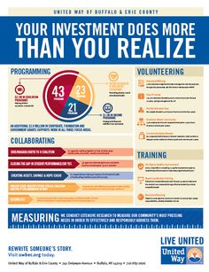 Student Performance, Annual Report Design, United Way, Copywriting, Workplace, Fundraising, Buffalo, Erie County, Infographic