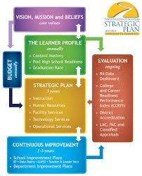 45 best instructional design models and they are looking - Instructional design plan examples ...