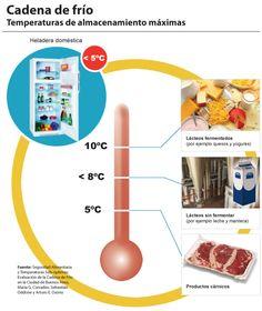 La cadena de frío, nos garantiza unas óptimas condiciones de los alimentos, congelados o refrigerados, así como la seguridad de su consumo.