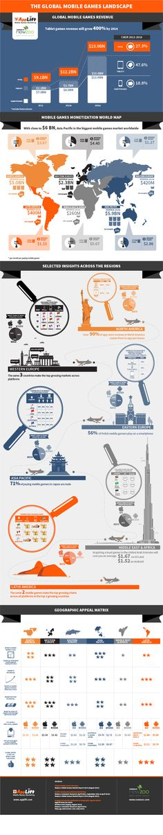 """""""Global Mobile Games Landscape"""" info graphic @skillz #infographic"""