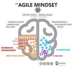 Agile is a mindset. Agile is behaviour. - Zen Ex Machina Business Model, Business Analyst, Business Education, Business School, Change Management, Business Management, Coaching, Scrum Board, Agile Board