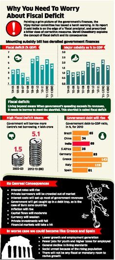 Fiscal deficit of India - infographic