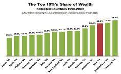 30 Us Economic Inequality Ideas Inequality Economic Justice Distribution Of Wealth