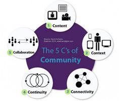 Las 5 Cs de una comunidad exitosa en Redes Sociales