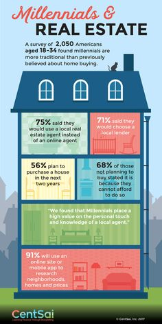 Online lenders and agents making little headway among Millennials, according to CentSai survey. NEW YORK – April 18, 2017 – When it comes to home buying, millennials are much more traditional than previously believed, according to a recent survey of 2,050 Americans aged 18 to 34 conducted by CentSai, the financial wellness community. Three-quarters (75%) …