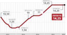 Pela 7ª vez seguida, BC mantém juro em 14,25%, maior taxa em 10 anos