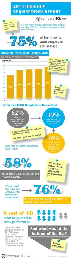Management : Management : 1800 HR Decision-Makers Reveal What They Want in HR Software