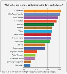 B2B marketers use a wide variety of content marketing tactics to achieve their goals.