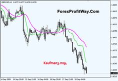 download Kaufman3 indicator for mt4....Click the link below to download.... http://forexprofitway.com/download-kaufman3-indicator-for-mt4/