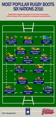 Graphic  The Most Popular Rugby Boots in the 2016 Six Nations — Rugby  videos of e8b481d542fed