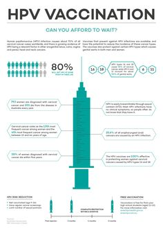 HPV Vaccination Infographic on Behance