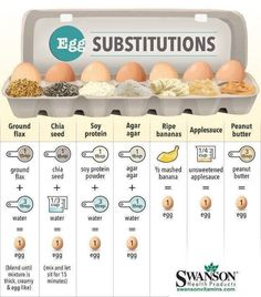 If you have a hard time digesting ‪#‎eggs‬ like I do, you will find this egg substitute chart helpful. perfect for holiday baking!  Let me know which egg substitutes you have tried and if they work as well as eggs for you! Just don't let me know about the soy protein powder ;0