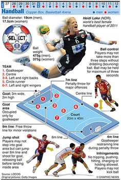 #OLYMPICS 2012: Handball    Credit: Graphic News Ltd…