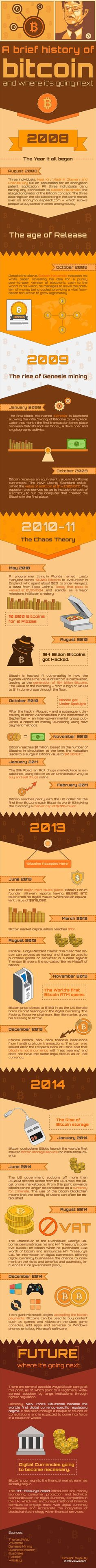 The Past and The Future Of Bitcoin  #Infographic