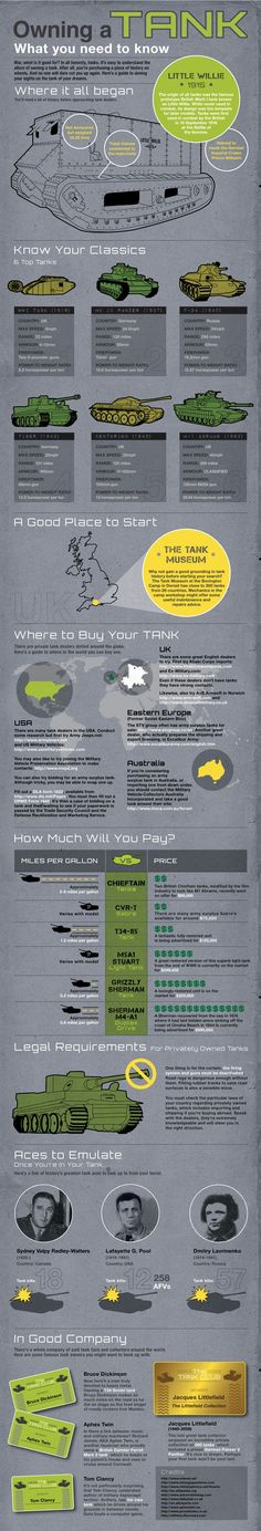 The Ins And Outs Of Owning A Tank #infografía