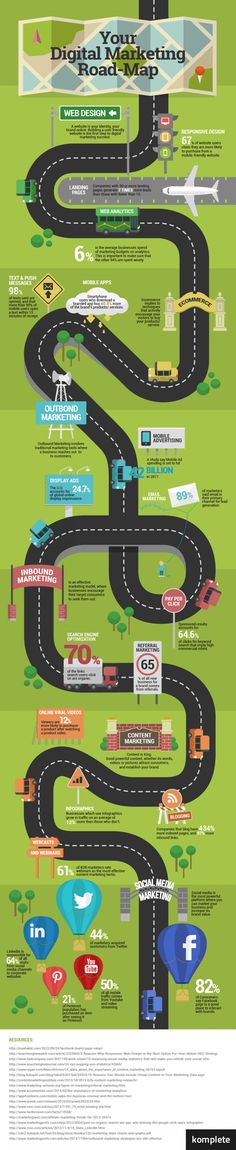 Your Digital Marketing Road-Map Road Map to digital media marketing.Road Map to digital media marketing. Digital Marketing Strategy, Inbound Marketing, Marketing En Internet, Marketing Technology, Business Marketing, Content Marketing, Social Media Marketing, Online Business, Marketing Plan