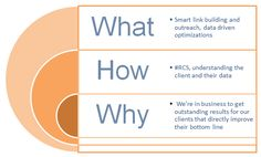 SEER's Golden Circle - Why, How, and What