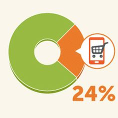 Mobile Commerce to Account for 24% of Total Ecommerce Sales by 2015 - http://www.ohlalapps.com/mobile-commerce-to-account-for-24-of-total-ecommerce-sales-by-2015/
