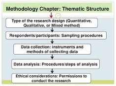 Phd thesis structure methodology
