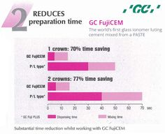 GC FujiCEM - Resin Reinforced Glass Ionomer Luting Cement  The #FujiCEM system reduces the time to dispense and mix luting cement from around 50 seconds for an average crown when powder and liquid are used, to about 15 seconds with FujiCEM paste. Time saving 70%!   For two crowns the time saving is even greater, just 16 seconds for the paste as opposed to 70 seconds with powder and liquid- a 77% saving in preparation time!  For more info Call us 1800 425 3132.