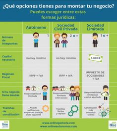 infografia formas juridicas de empresas - Cerca amb Google