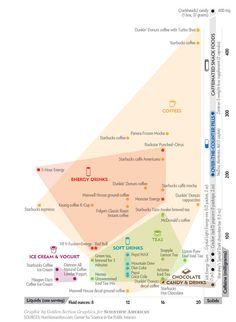 We all know too much caffeine is bad for us but, if you are anything like me, it's difficult to know how much you are drinking and even more difficult to reduce it. At least this infographic … Dunkin Donuts Coffee, Starbucks Coffee, Scientific American Magazine, 5 Hour Energy, Disruptive Innovation, Coffee Shot, Coffee Recipes, Data Visualization, Caffeine