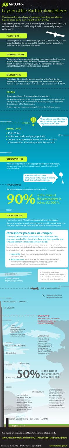 Layers Of The Atmosphere Worksheet The Atmosphere Merges