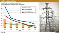 Nueve de cada 10 pesos del déficit del semestre financiaron subsidios a energía y transporte