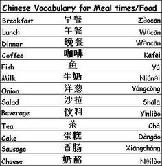 Chinese Vocabulary Words for Meal Times and Food - Learn Chinese