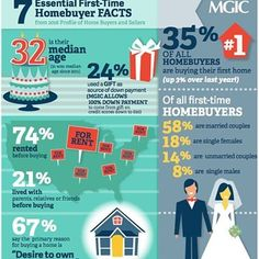Check out these 7 essential first-time home buyer facts! #facts #homebuyers #buyer #infographic #mortgage #socialmedia #marketing #content #influencer #marketer #entrepreneur #vlog #hustle #millionaire #realestate #realtor #orangecounty #agentalexd #theduartegroup #firstteam #realty