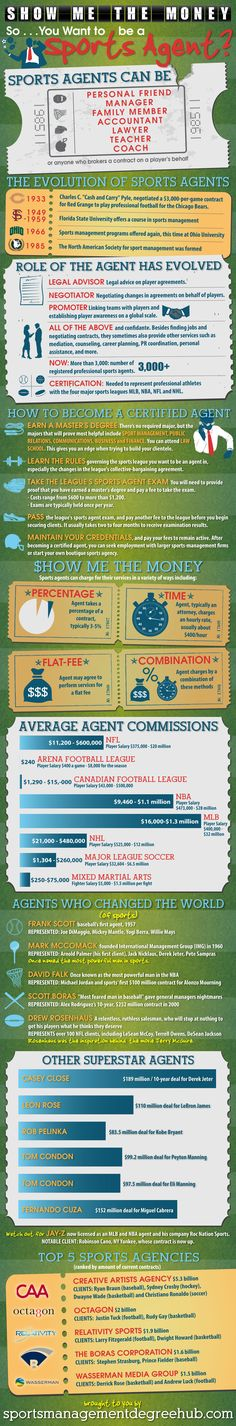 So you want to be the next Jerry Maguire?  Here are some interesting facts re: sports agents...