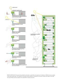 Galeria de Edifício Bosco Verticale / Boeri Studio - 22