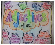 Teaching your kids: Adjective Anchor Chart Teaching Grammar, Teaching Language Arts, Classroom Language, Classroom Fun, Teaching Writing, Teaching Tips, Writing Lessons, Future Classroom, Recount Writing